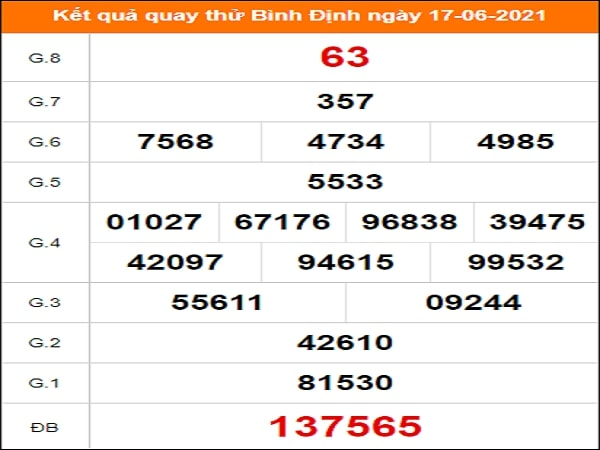 Quay thử xổ số Bình Định ngày 17/6/2021