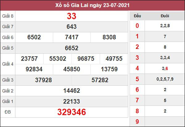 Soi cầu SXGL 30/7/2021 thứ 6 chốt bạch thủ lô Gia Lai